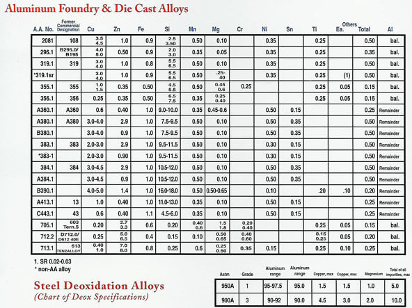 Aluminum Foundry & Die Cast Alloys