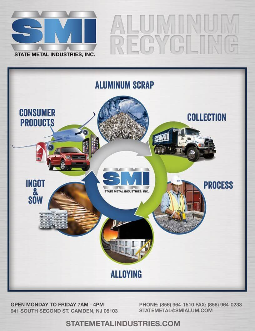 Evolution of Aluminum Infographic